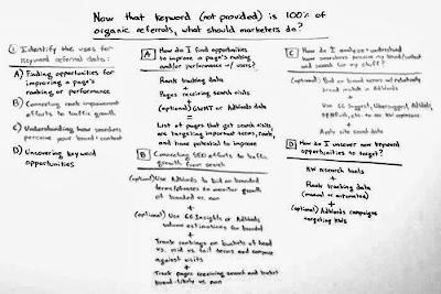 скриншот с доски, которая присутствует в видео When Keyword (not provided) is 100 Percent of Organic Referrals, What Should Marketers Do? - Whiteboard Tuesday, конечный вариант