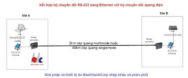 So do ung dung bo chuyen doi RS-232/RS-422/RS-485 sang Ethernet cap quang