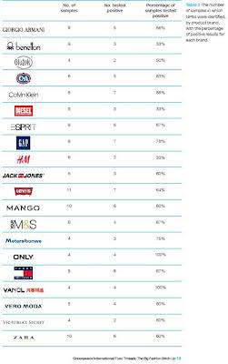 Detox Campaign how companies rank part 1