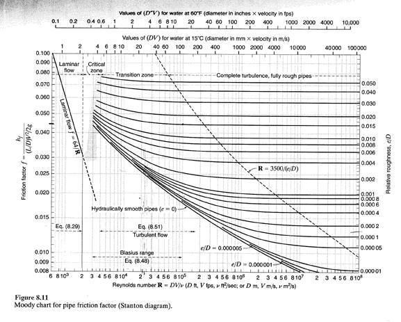 Moody diagram dan viskositas cara penggunaan langit hasnan cara baca ccuart Images