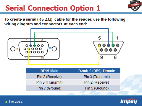 serial connections to the speedway revolution reader impinj note if you don t want to make your own cable you can order it from this third party source