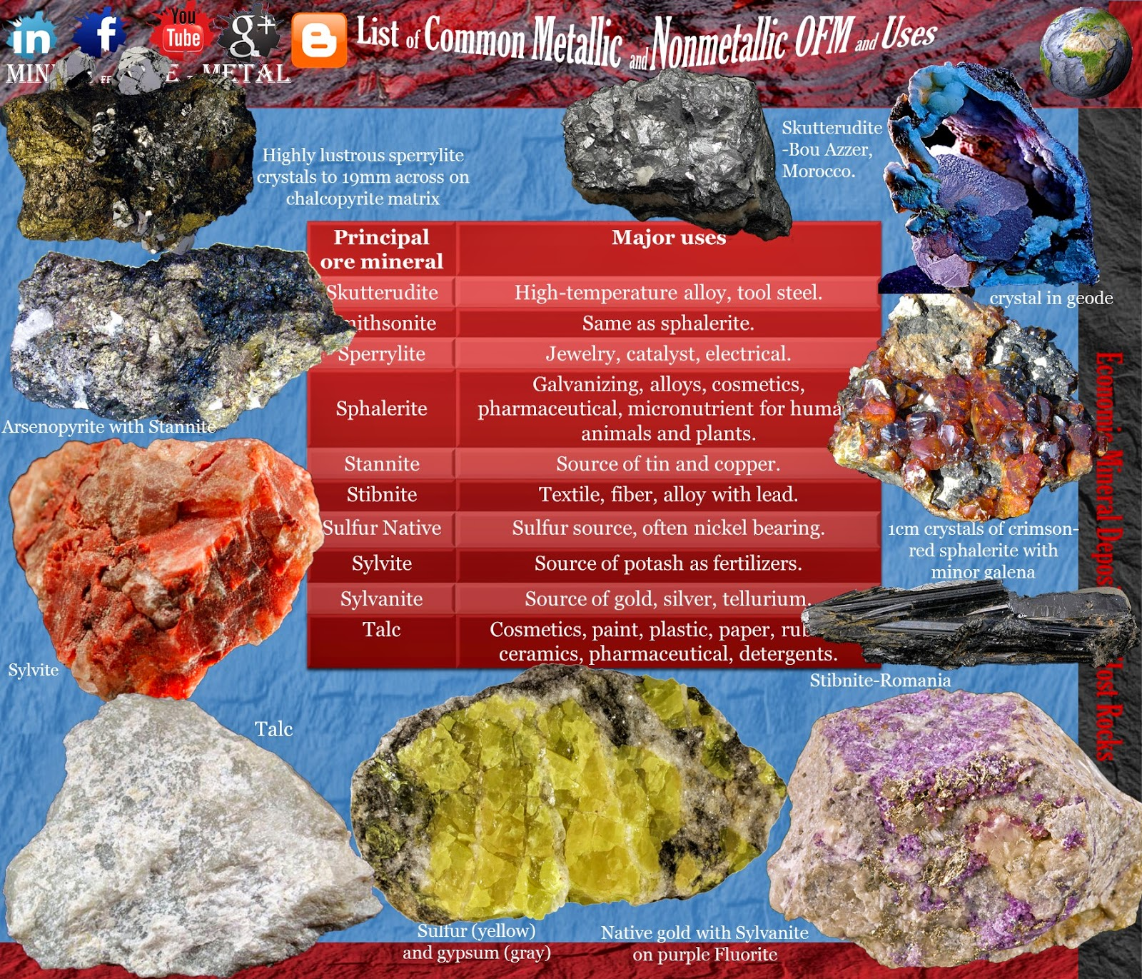 Economic Ore forming Mineral Deposits