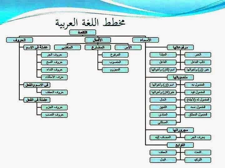 مخطط وجيز لغة العرب
