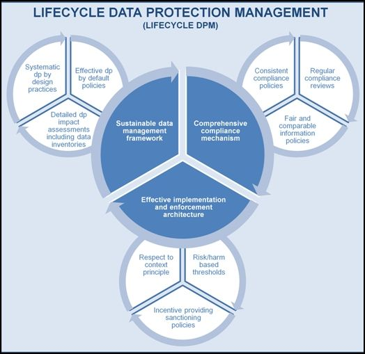 Data Protector  Hooray  U2013 More Data Protection Compliance Diagrams
