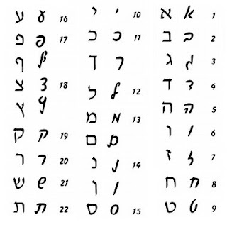 how to write hebrew How to read hebrew on the web most of the hebrew sites on the internet use backwords hebrew, to enable users of various systems reading the text properly.