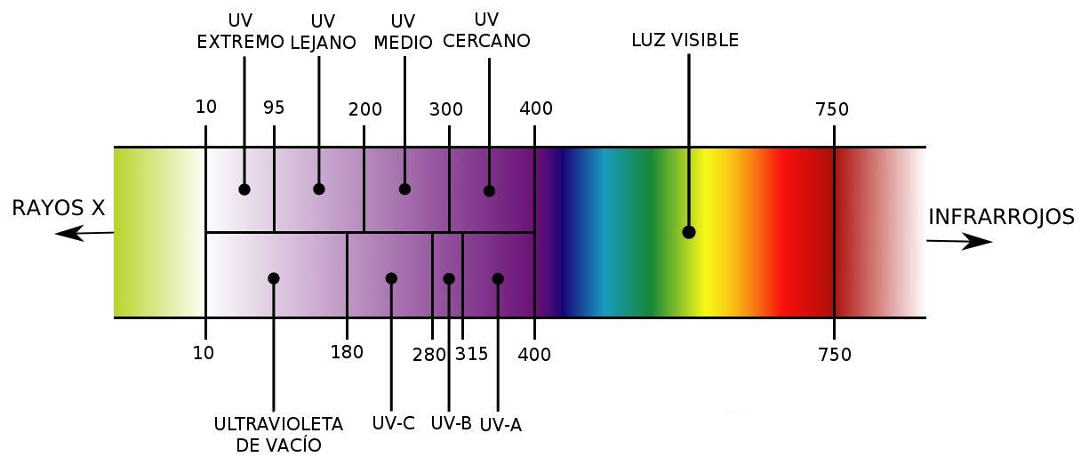 espectro ultra violeta