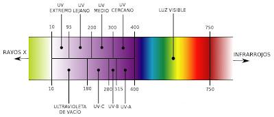 espectro electromagnético zona del ultraviolado UV