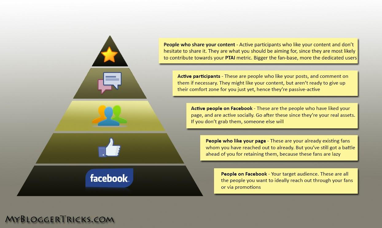 Facebook Page Pyramid