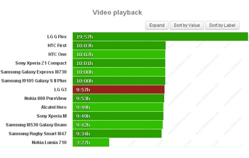 Durata batteria riproduzione video per LG G3