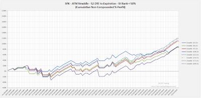 SPX Short Options Straddle Equity Curves - 52 DTE - IV Rank < 50 - Risk:Reward 25% Exits