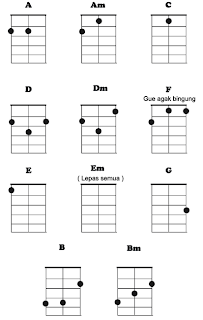kunci gitar ukulele senar 3