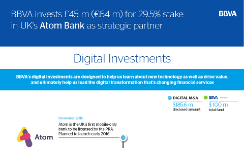 Investissements digitaux de BBVA