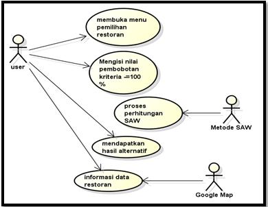 Spksistem pendukung keputusan dari diagram use case diatas menggambarkan kegiatan yang dapat dilakukan user dalam sistem user dapat menggunakan menu pemilihan restoran dengan mengisi ccuart Image collections