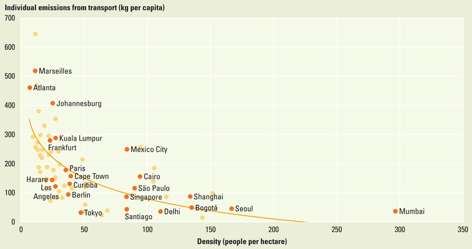 Emissions from transport are much lower in denser cities
