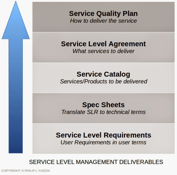 Itil Concepts And Solutions It Service Level Management