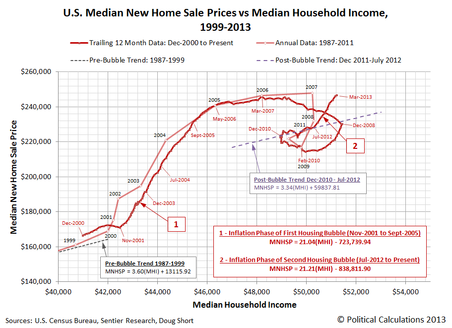 U.S. Median New Home Sale Prices vs Median Household Income, 1999-2013, through March 2013