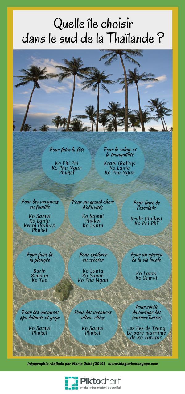 Infographie sur le choix d'un île en Thaïlande
