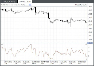 Forex links to indexs