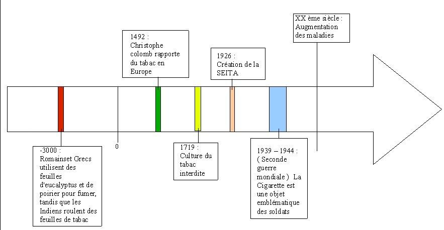 Tpe cigarette historique - Culture du tabac en france ...
