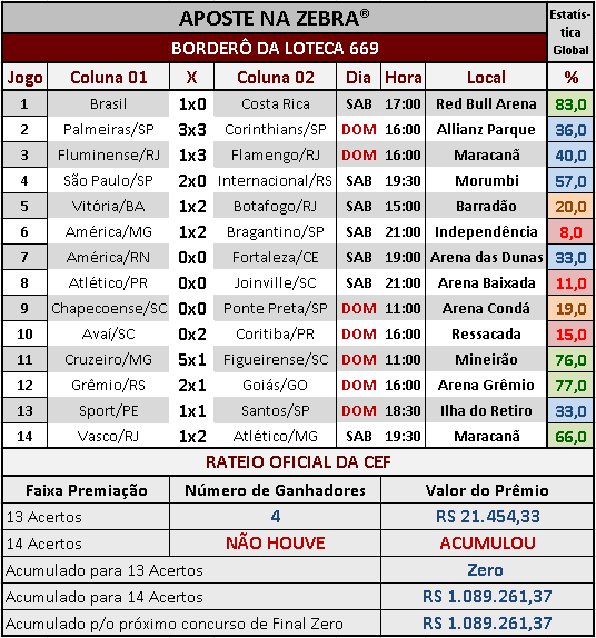 LOTECA 669 - RATEIO OFICIAL