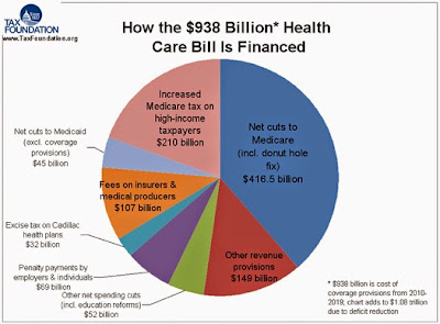 a graph on how the health care bill is financed