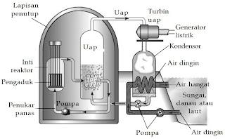 Rancangan dasar dari pembangkit listrik tenaga nuklir