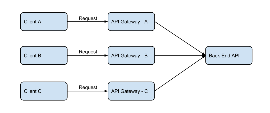 Api Gateways With Dedicated Back Ends Wso2 Api Manager Nuwans Notes