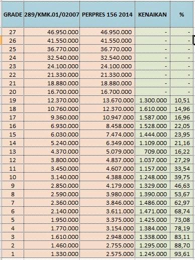 Tabel Tunjangan Kinerja Kementerian Keuangan