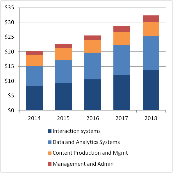 global saas based content security market 2014 2018 Dallas, texas (prweb) june 07, 2014 -- the demand for saas-based security solutions is increasing in the global network security market because of the.