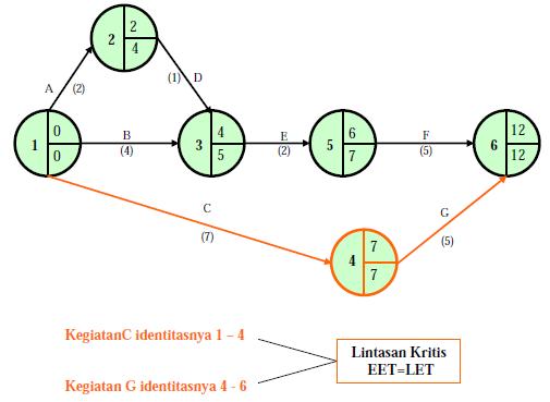 Teknik penyusunan jaringan kerja network planning kampuz sipil o mulai dari event yang terakhir kearah kiri menuju event yang pertama dengan cara pengurangan ccuart Images