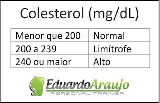 Tabela de valores de referência para o Colesterol