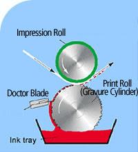 Apa itu Rotogravure Printing?