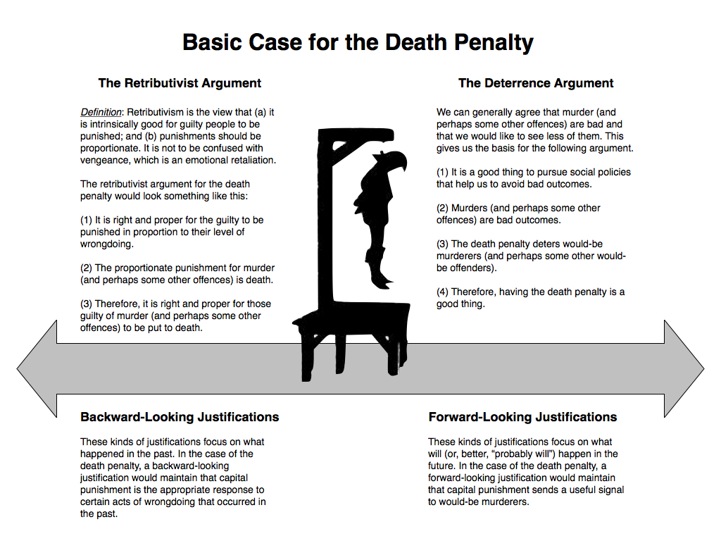 capital punishment essay debate This essay aims to show two sides of the issue and argue that death penalty does not necessarily deter criminals from committing future crimes the main argument in support of death penalty is its perceived deterrent effect in his study on deterrence in support of death penalty, van den haag (1969) acknowledges that even.