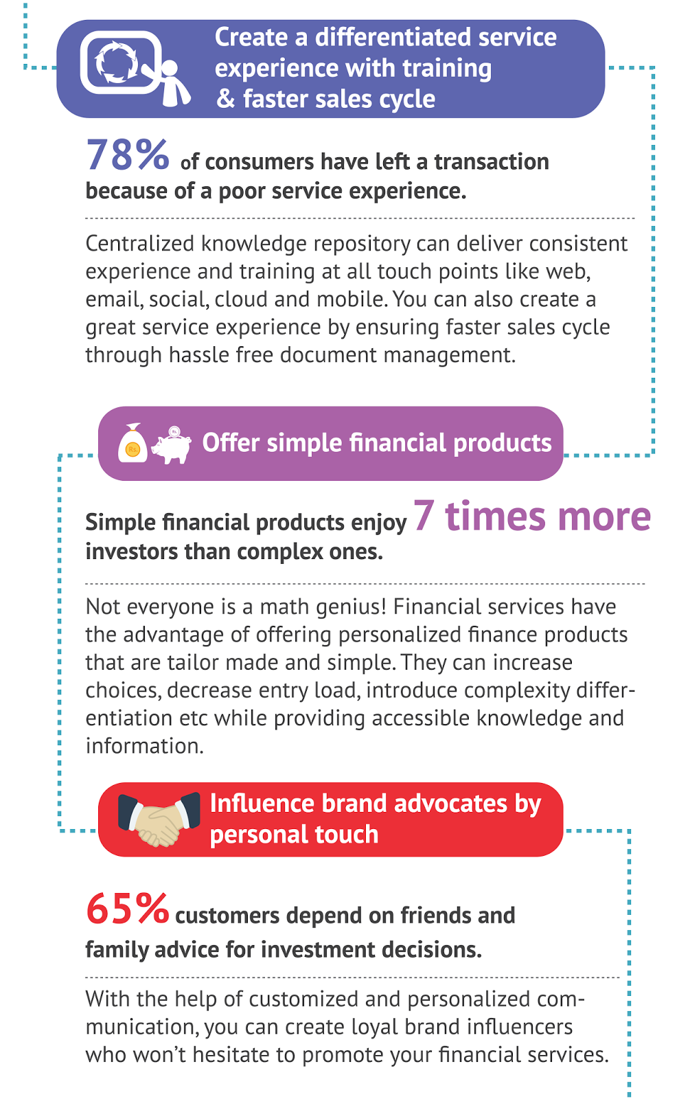 The Ultimate Six Steps to Maximize Customer Acquisition in Financial Services