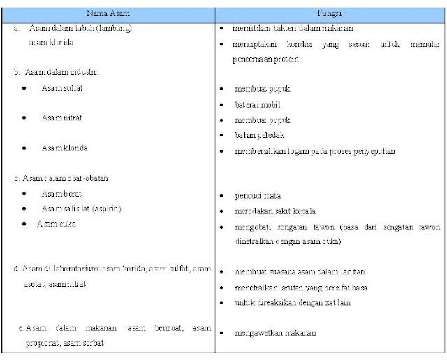 Tabel 1.2 Beberapa Asam yang Ada di Sekitar
