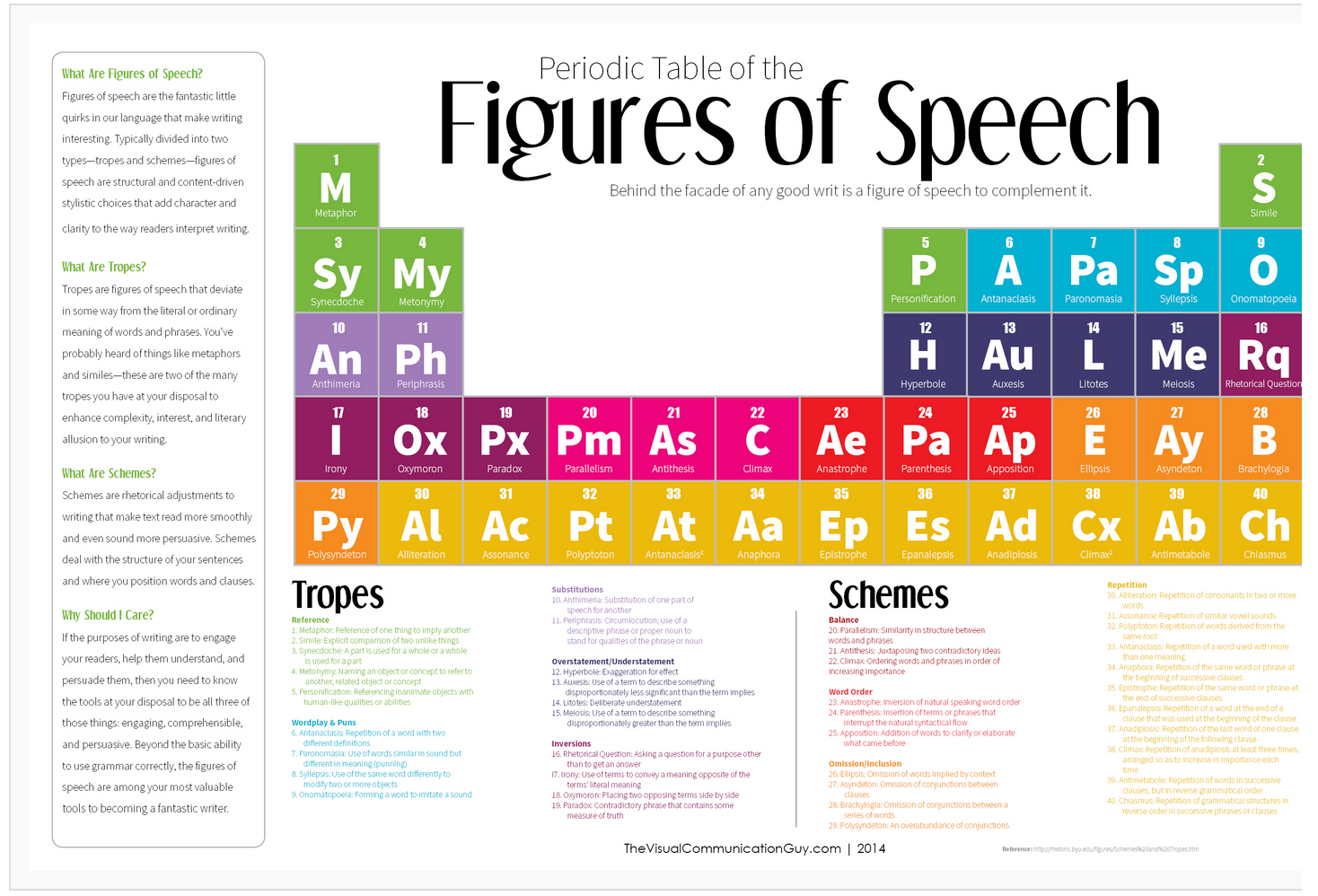 what is good writing skills resume writing skill words resume  a great periodic table to enhance students writing skills periodic table of the figures of speech