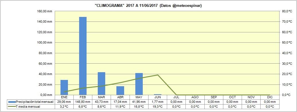 Climograma 2017 a 11/06/2017