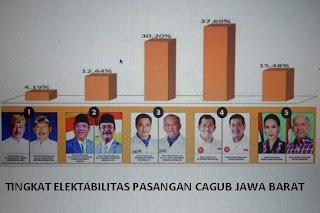 Hasil Pilgub Jabar 2013
