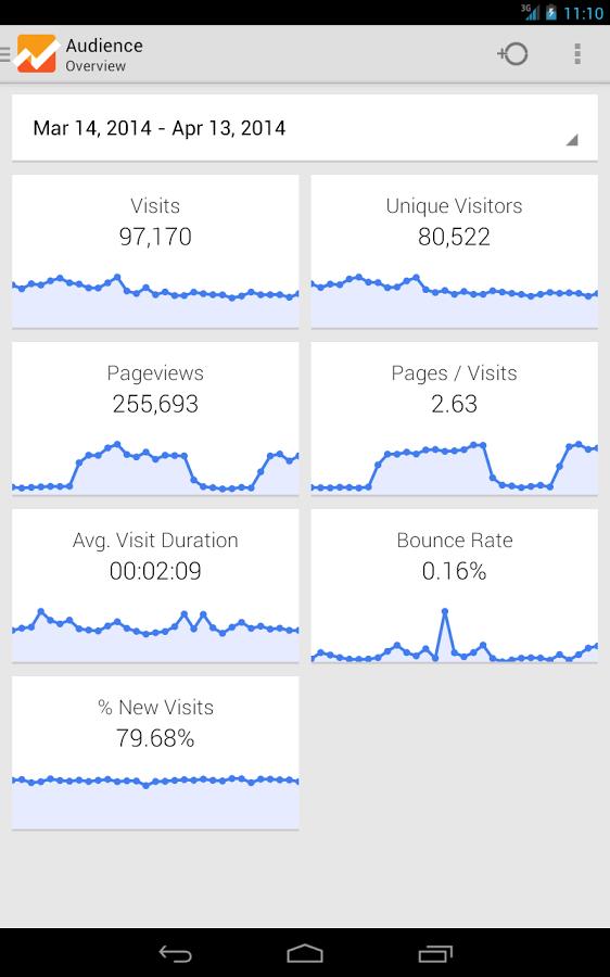 google-analytics-android-uygulaması