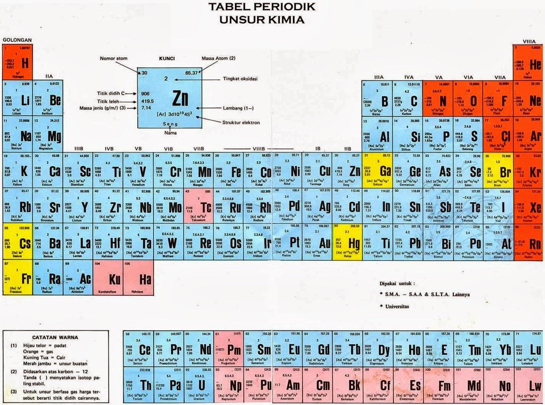 Tabel periodik idriz sweetno man babakan lebaksiu tegal tabel periodik unsur kimia urtaz Images
