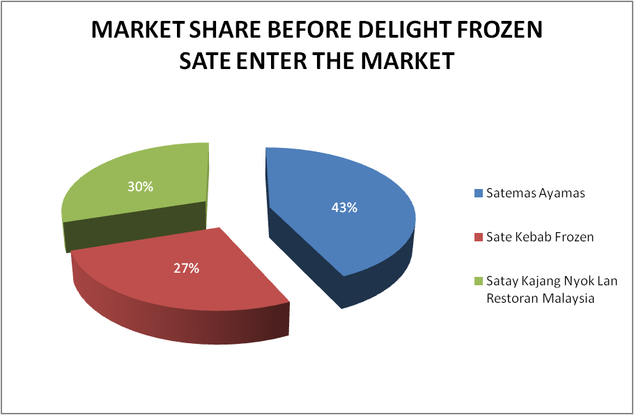frozen food business plan The frozen dessert industry experienced sales of more than $227 billion in 2010, with $15 billion of that on away from home desserts the frozen dessert market was expected to grow by over 10 percent each year through 2015.