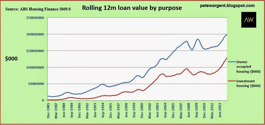 Rolling 12m loan value