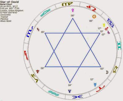 """Ο """"κοσμικός υπερσυντονισμός"""" της 29ης Ιουλίου 2013 (Άστρο του Δαυίδ)!"""