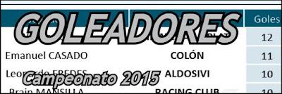 http://divisionreserva.blogspot.com.ar/2015/11/goleadores-2015-fecha-30-post-pendientes.html