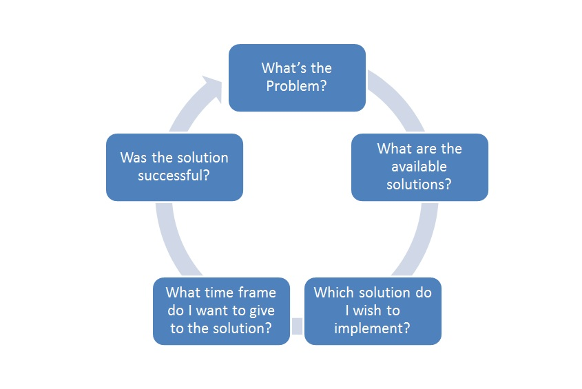 Just+in+Time+Flow+Chart Assistance Work – Systematically weeding out ...
