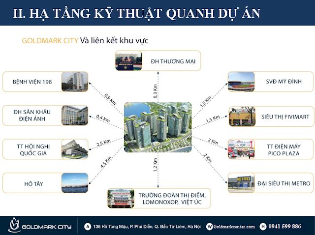 lien-ket-vung-goldmark-city