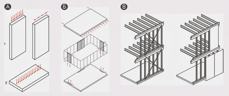 Воздействия горизонтальной нагрузки на сооружение