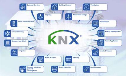Knx eib for Architecture knx