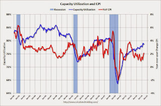 Capacity Utilization and CPI