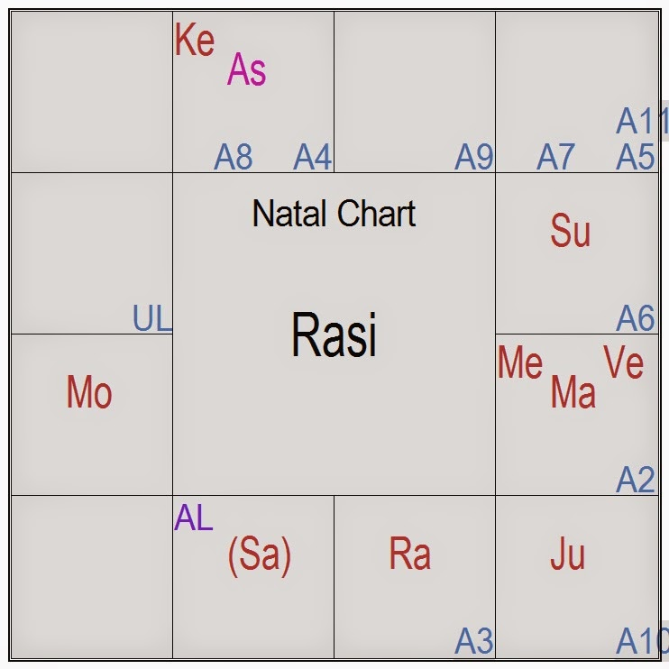 My Encounters With Astrology